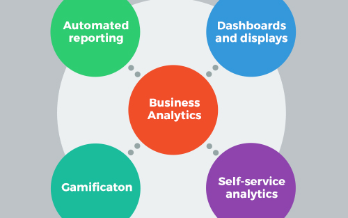 Categories of business analytics